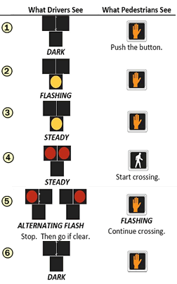 Pedestrian crossing diagram