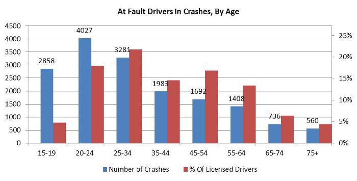 Graph describing at fault drivers in crashes, by age