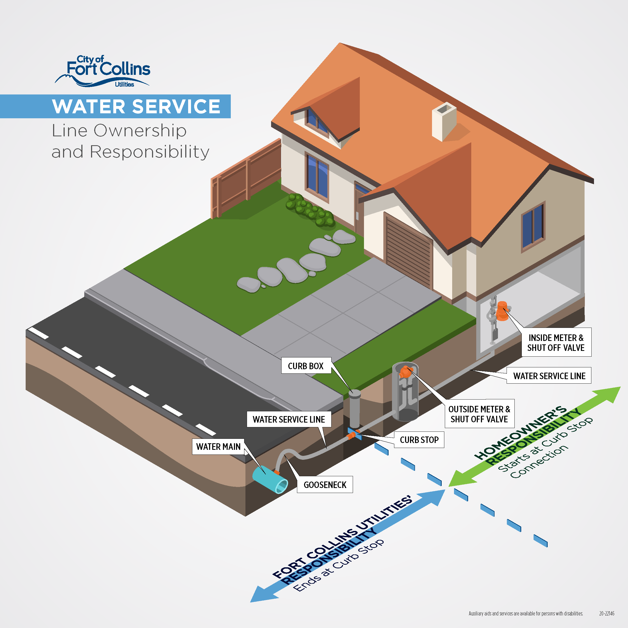 Water Service Line Ownership and Responsibility Illustration