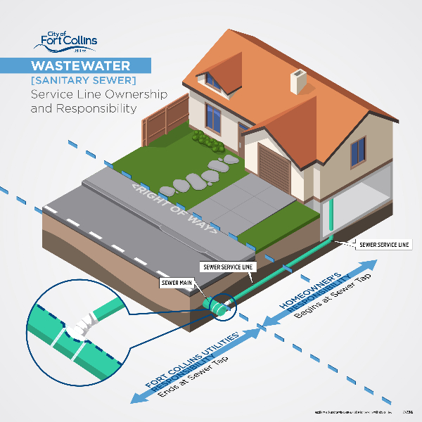 Wastewater service line ownership and responsibility illustration