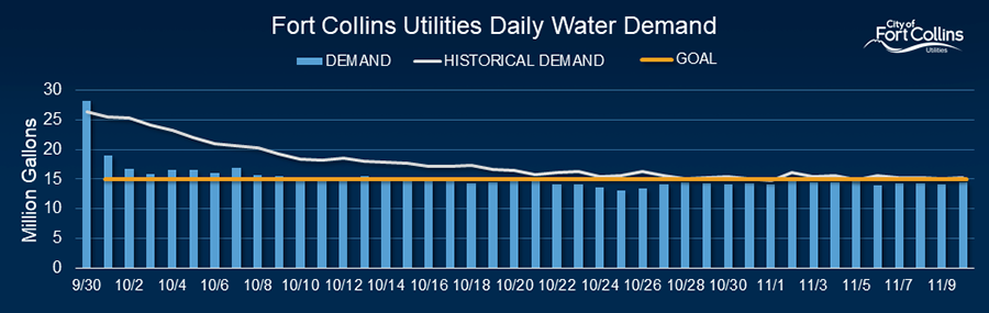 Average Historical Water Demand: 33 million gallons (MG); Current Demand: 32 MG; HOP Goal: 15 MG