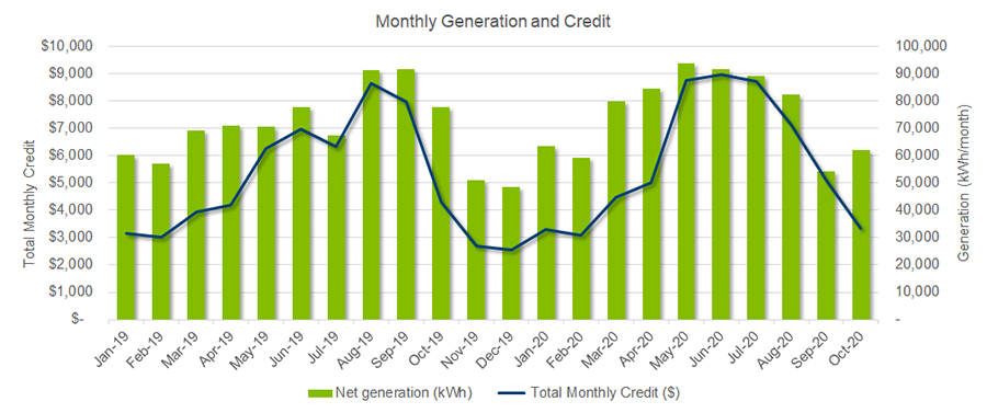 Monthly Community Solar Generation and Credit